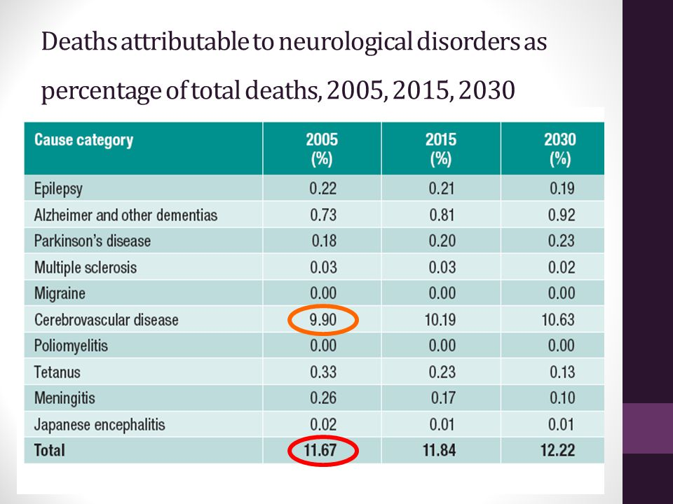 Deaths attributable to neurological disorders as percentage of total deaths, 2005, 2015, 2030