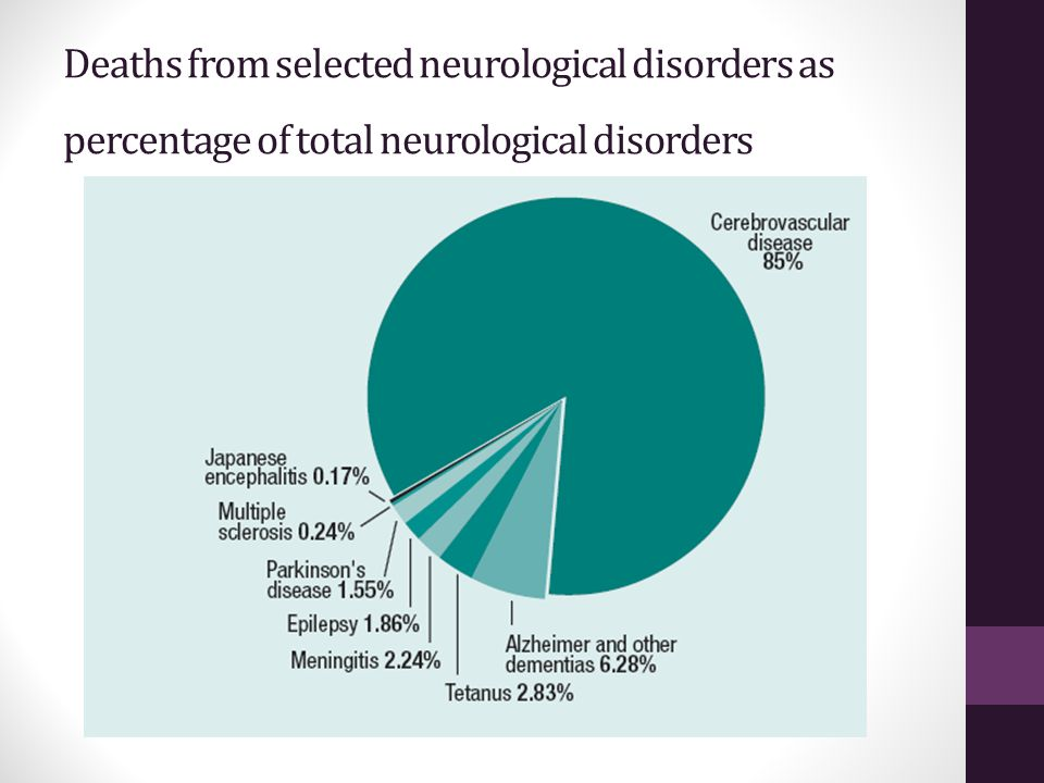 Deaths from selected neurological disorders as percentage of total neurological disorders