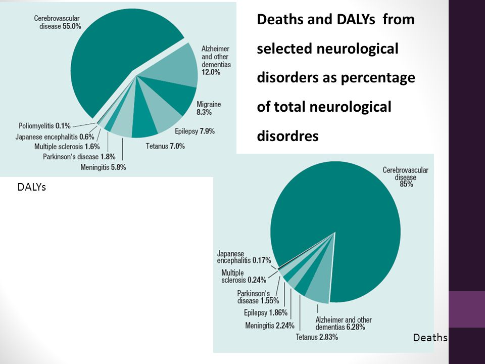 Deaths and DALYs from selected neurological disorders as percentage of total neurological disordres