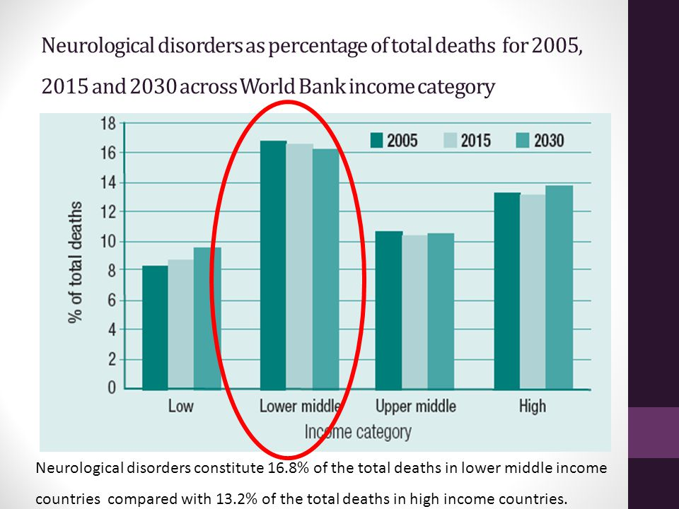 Neurological disorders as percentage of total deaths for 2005, 2015 and 2030 across World Bank income category