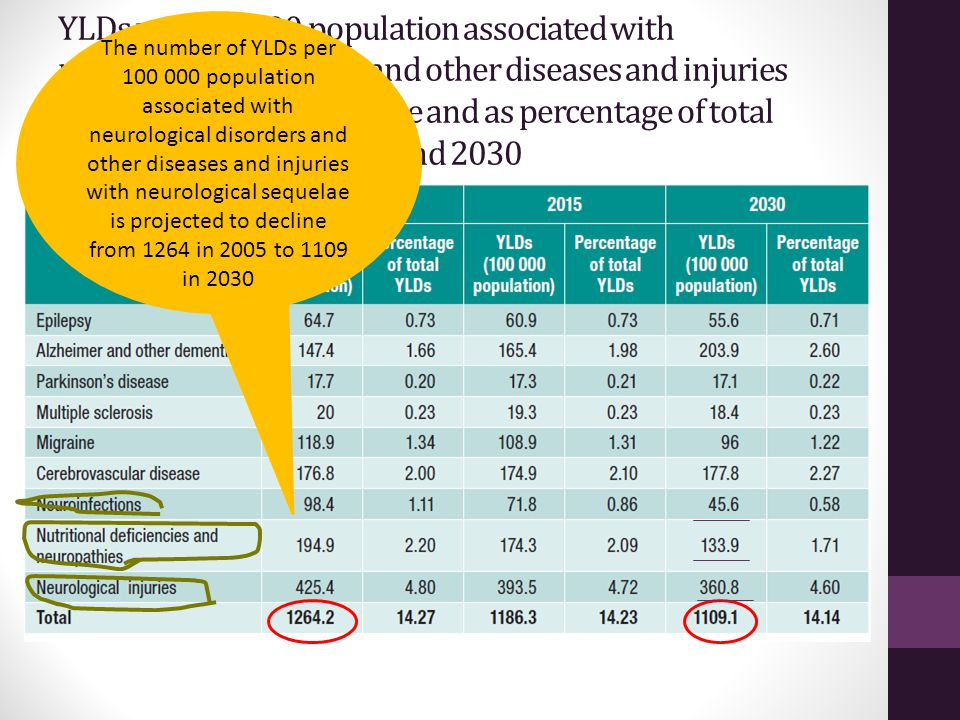 The number of YLDs per 100 000 population associated with neurological disorders and other diseases and injuries with neurological sequelae is projected to decline from 1264 in 2005 to 1109 in 2030