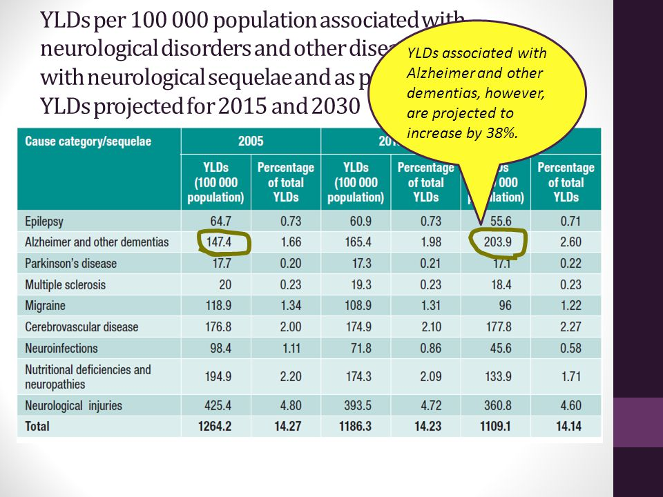 YLDs per 100 000 population associated with neurological disorders and other diseases and injuries with neurological sequelae and as percentage of total YLDs projected for 2015 and 2030