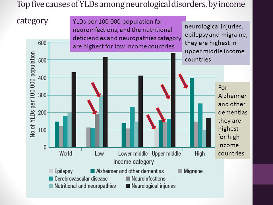 Top five causes of YLDs among neurological disorders, by income category