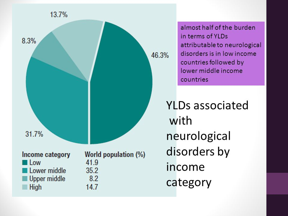 YLDs associated with neurological disorders by income category