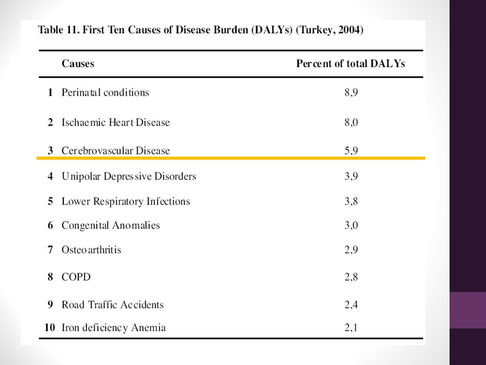 As seen in Table 11, first three ranks in total burden of disease are occupies orderly by perinatal causes (8,9 %), ischemic heart diseases (8 %) and cerebrovascular diseases (5,9 %).