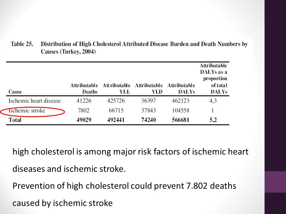 high cholesterol is among major risk factors of ischemic heart diseases and ischemic stroke.