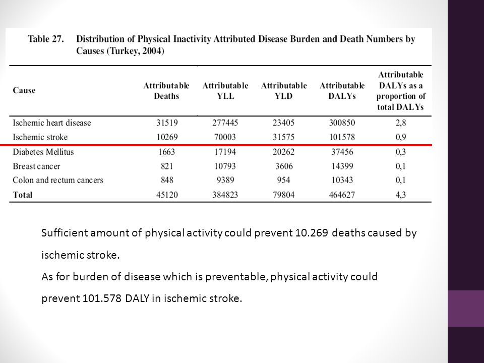 Sufficient amount of physical activity could prevent 10