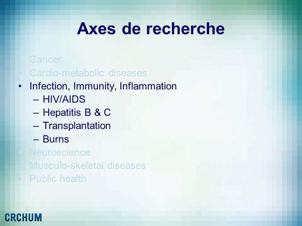 Axes de recherche Cancer Cardio-metabolic diseases