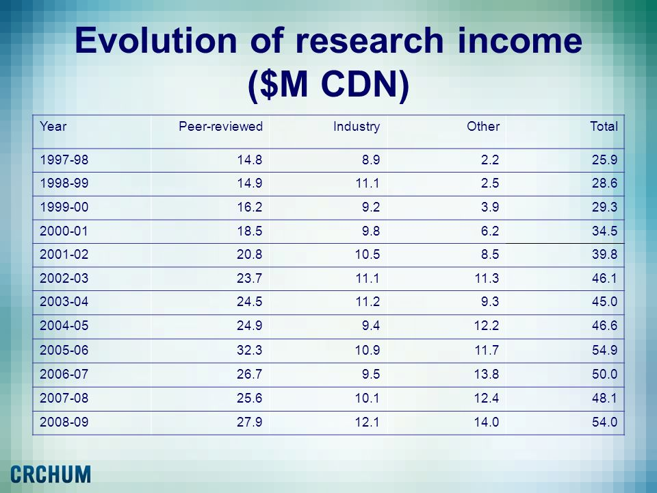 Evolution of research income ($M CDN)