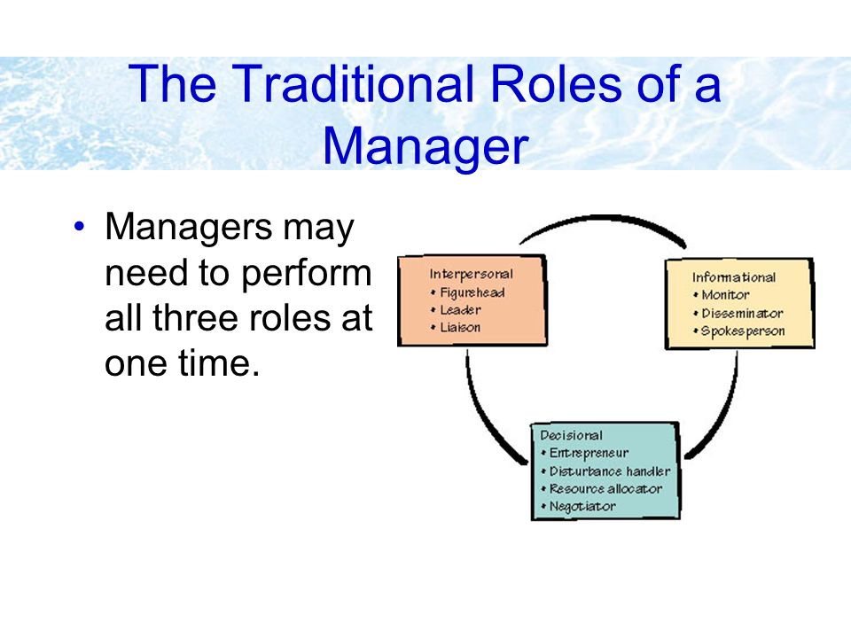 The Traditional Roles of a Manager