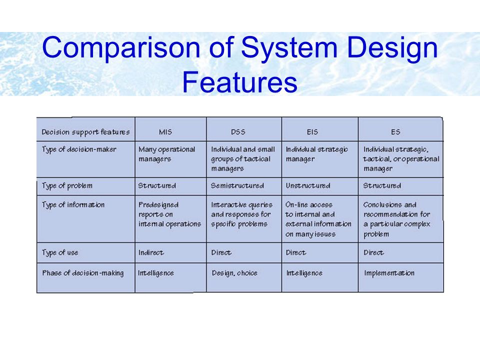 Comparison of System Design Features