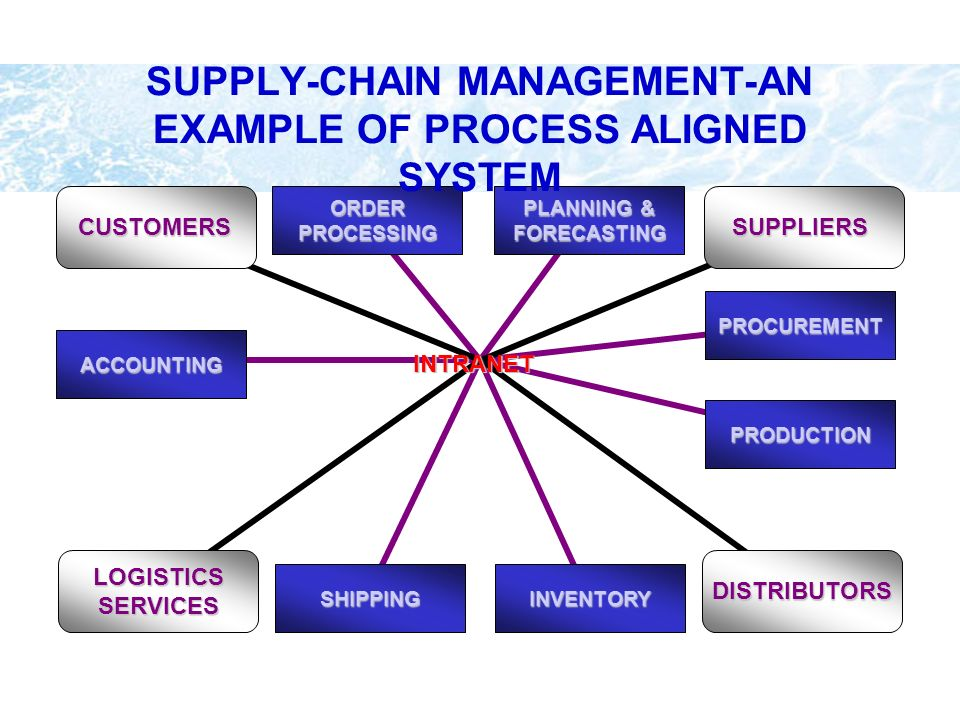 SUPPLY-CHAIN MANAGEMENT-AN EXAMPLE OF PROCESS ALIGNED SYSTEM