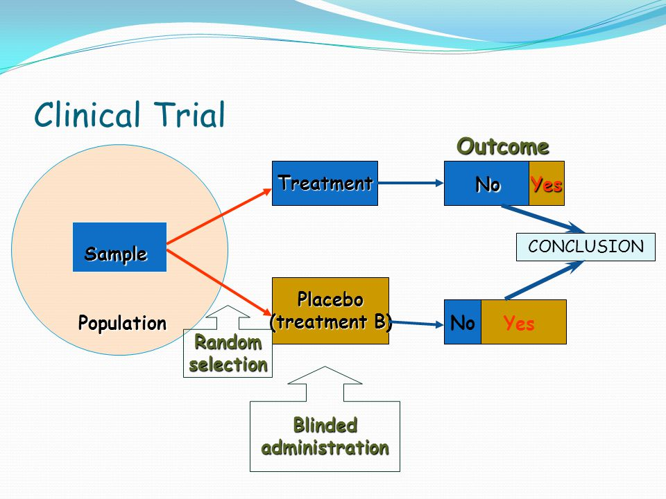 Clinical Trial Outcome Treatment No Yes Sample Placebo (treatment B)