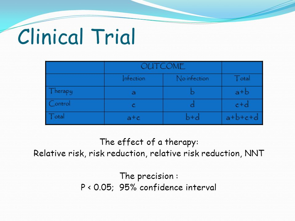 Clinical Trial The effect of a therapy: