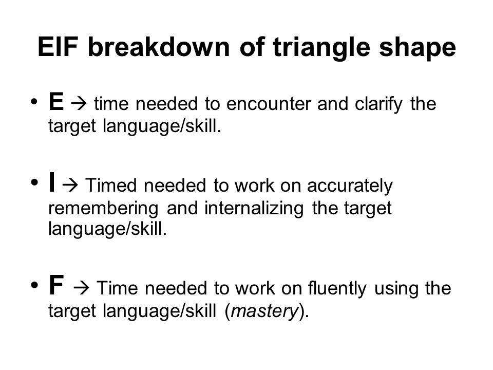 EIF breakdown of triangle shape