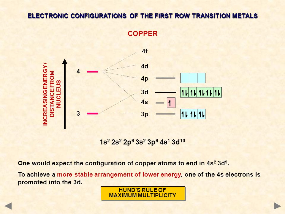 ELECTRONIC CONFIGURATIONS OF THE FIRST ROW TRANSITION METALS