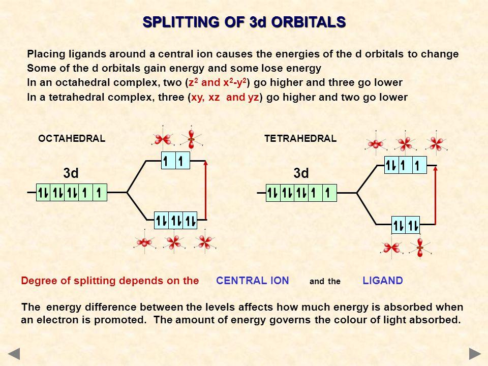 SPLITTING OF 3d ORBITALS