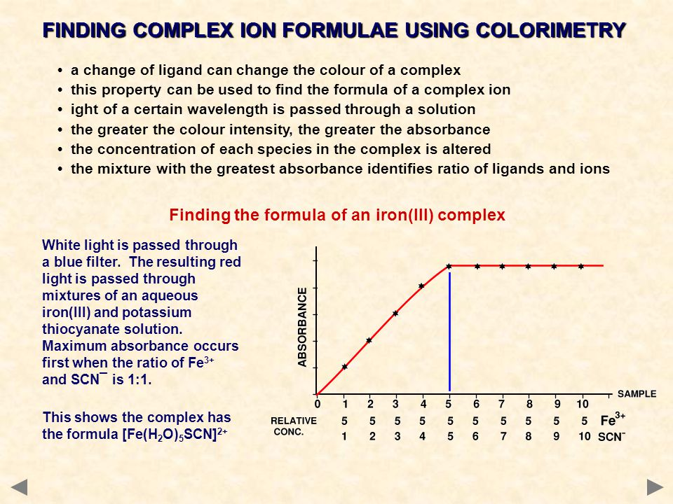 Finding the formula of an iron(III) complex