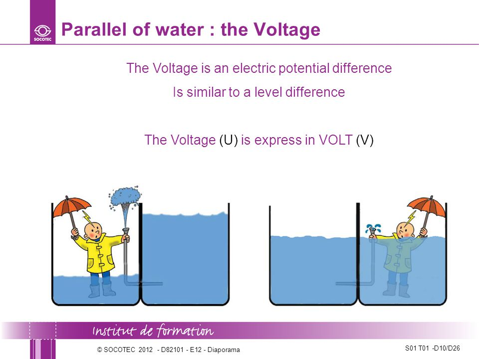 Parallel of water : the Voltage
