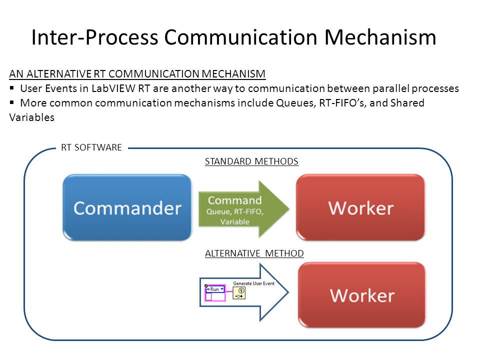 Inter-Process Communication Mechanism