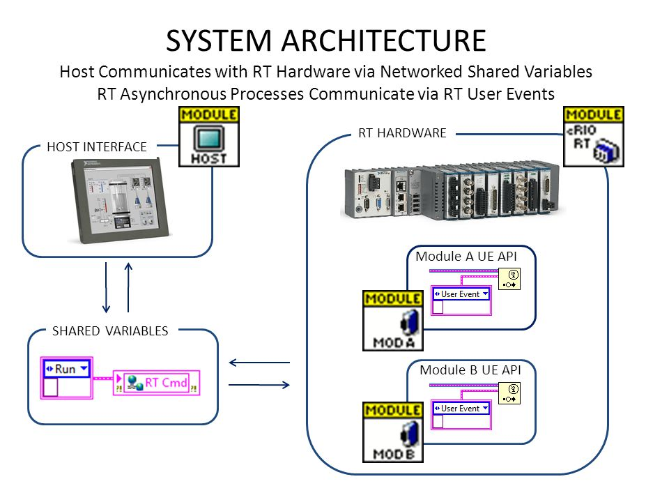 SYSTEM ARCHITECTURE Host Communicates with RT Hardware via Networked Shared Variables RT Asynchronous Processes Communicate via RT User Events