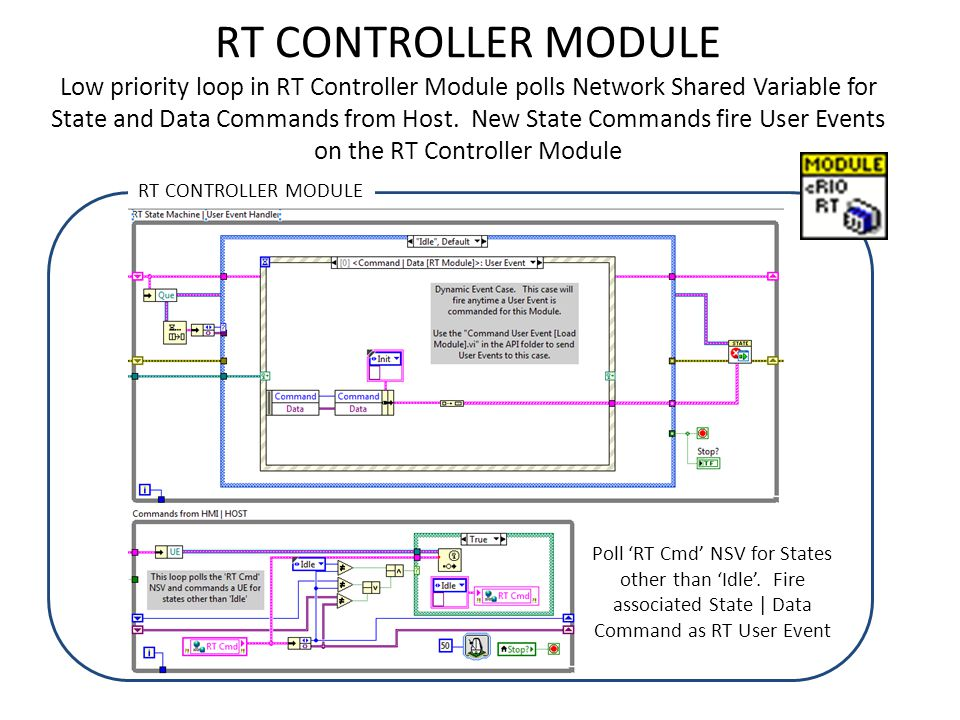 RT CONTROLLER MODULE Low priority loop in RT Controller Module polls Network Shared Variable for State and Data Commands from Host. New State Commands fire User Events on the RT Controller Module