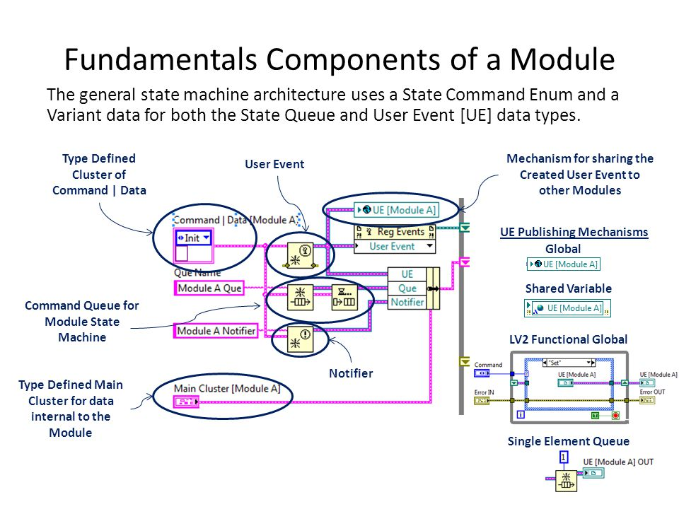 Fundamentals Components of a Module