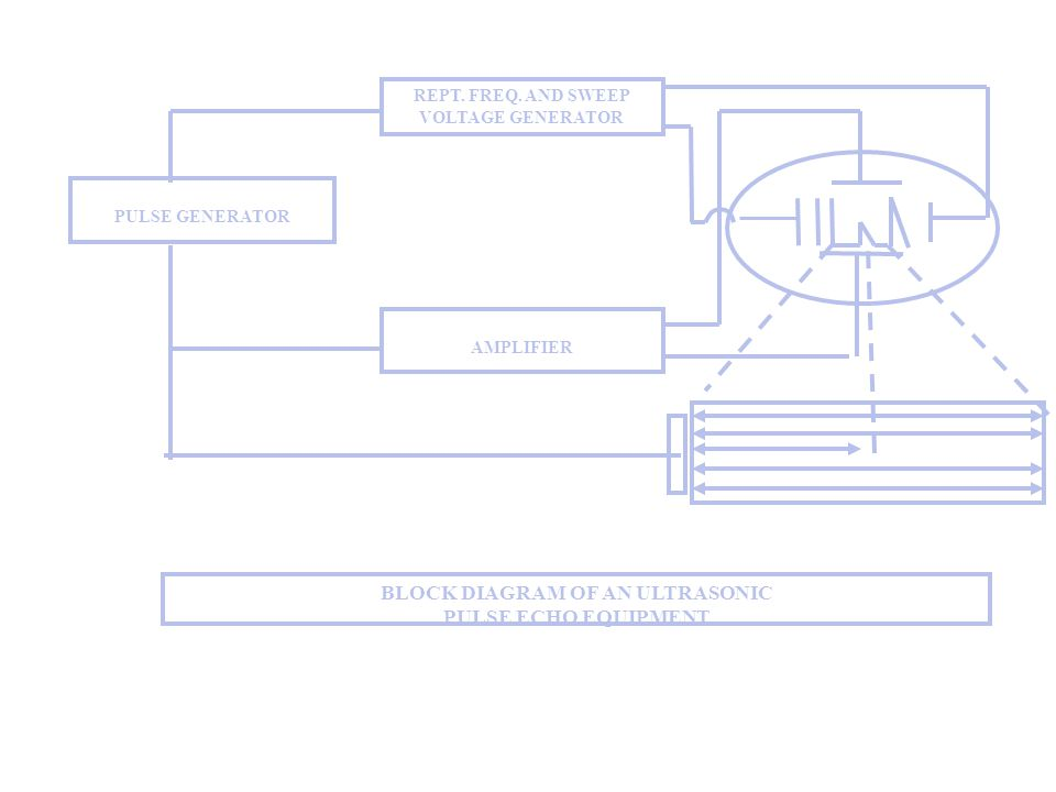 REPT. FREQ. AND SWEEP VOLTAGE GENERATOR BLOCK DIAGRAM OF AN ULTRASONIC