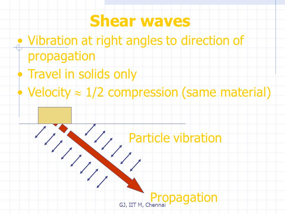 Shear waves Vibration at right angles to direction of propagation