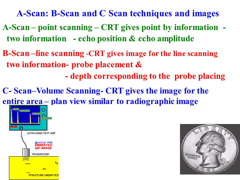 A-Scan: B-Scan and C Scan techniques and images