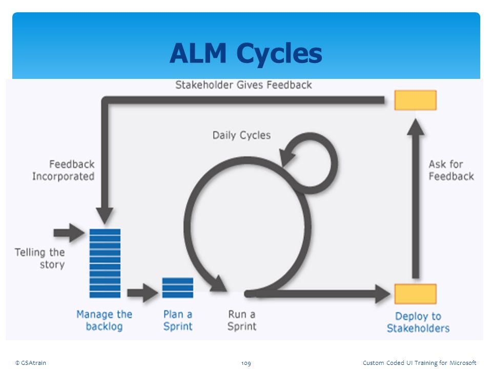 ALM Cycles Coded UI Testing October, 2012 © GSAtrain