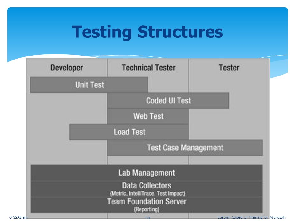 Testing Structures Coded UI Testing October, 2012 © GSAtrain