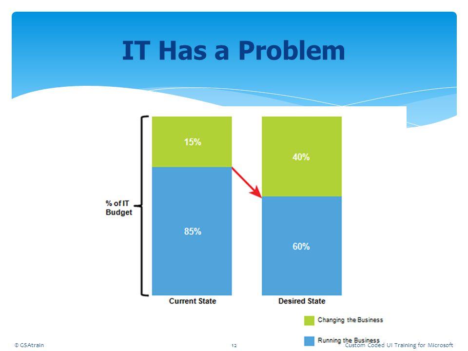 IT Has a Problem Coded UI Testing October, 2012 © GSAtrain