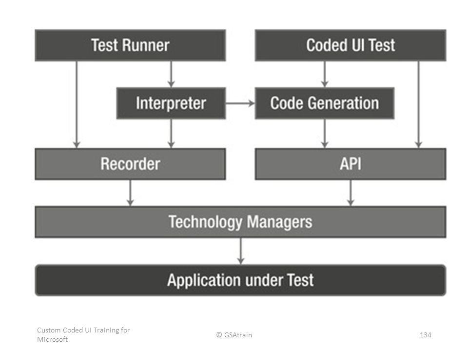 Custom Coded UI Training for Microsoft © GSAtrain