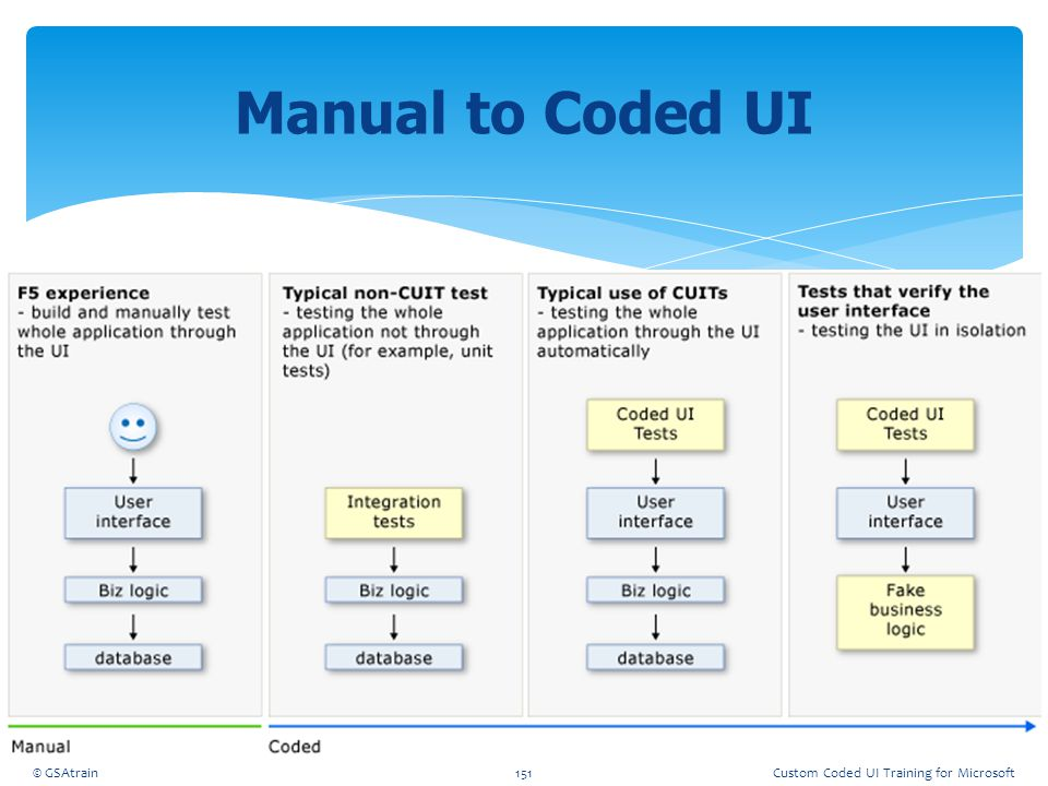 Manual to Coded UI Coded UI Testing October, 2012 © GSAtrain