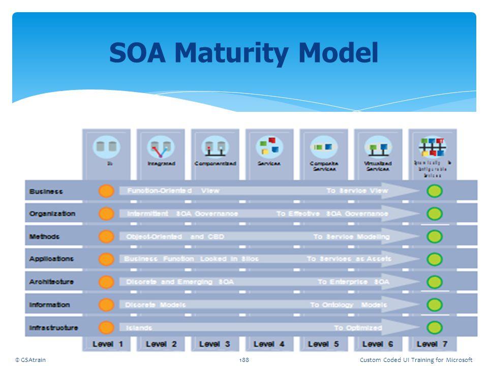 SOA Maturity Model Coded UI Testing October, 2012 © GSAtrain