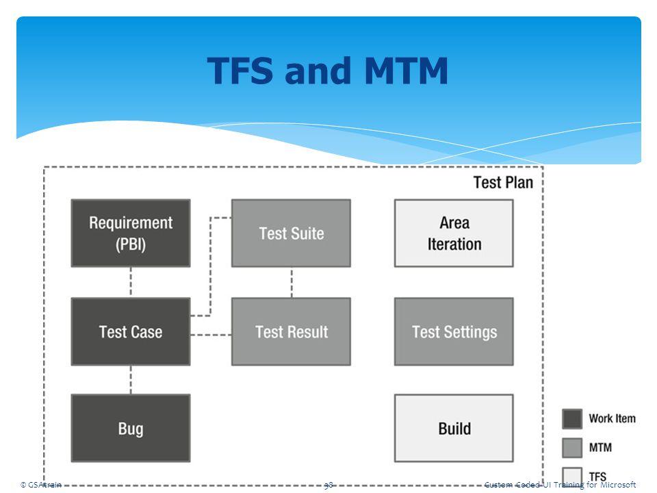 TFS and MTM Coded UI Testing October, 2012 © GSAtrain