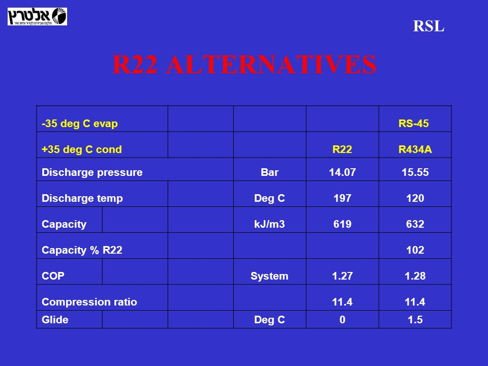 R22 ALTERNATIVES RSL -35 deg C evap RS-45 +35 deg C cond R22 R434A