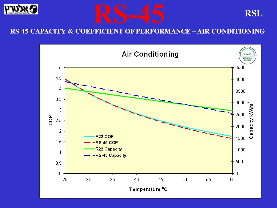 RS-45 RSL RS-45 CAPACITY & COEFFICIENT OF PERFORMANCE – AIR CONDITIONING