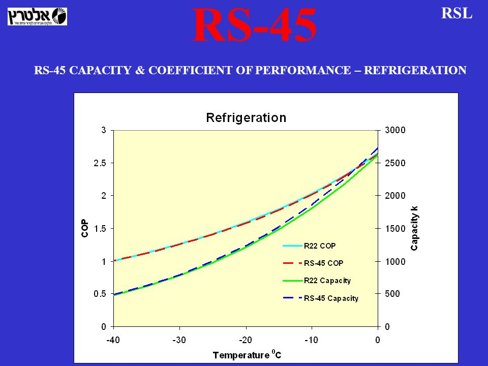 RS-45 RSL RS-45 CAPACITY & COEFFICIENT OF PERFORMANCE – REFRIGERATION