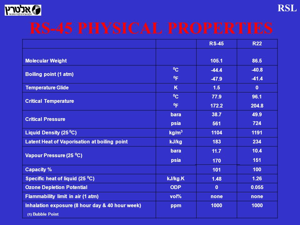 RS-45 PHYSICAL PROPERTIES