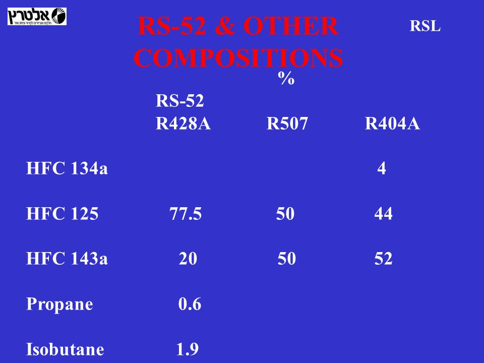 RS-52 & OTHER COMPOSITIONS
