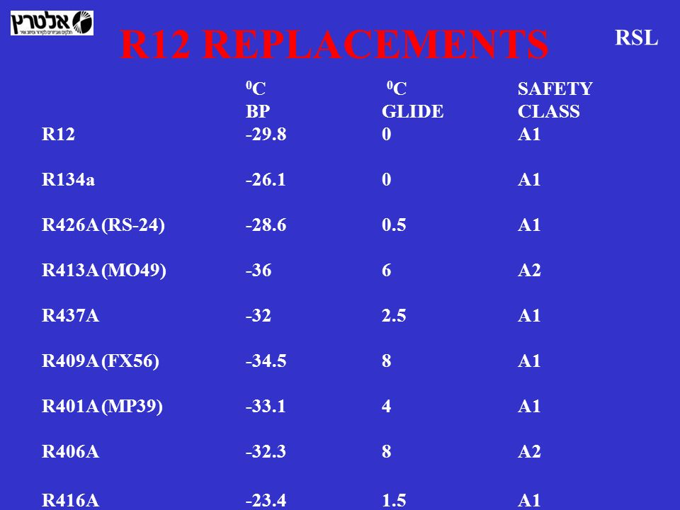 R12 REPLACEMENTS RSL 0C 0C SAFETY BP GLIDE CLASS R A1