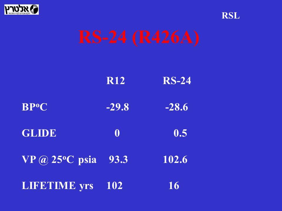 RS-24 (R426A) R12 RS-24 BPoC -29.8 -28.6 GLIDE 0 0.5