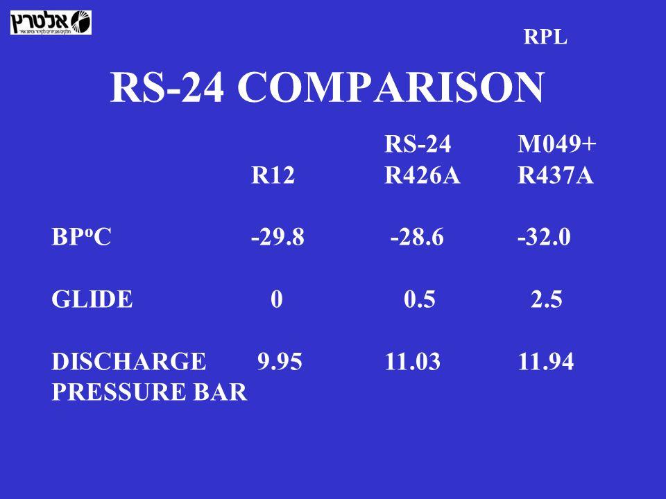 RS-24 COMPARISON RS-24 M049+ R12 R426A R437A BPoC -29.8 -28.6 -32.0