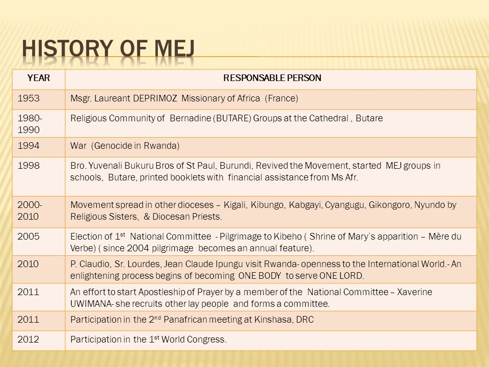 History of MEj YEAR RESPONSABLE PERSON 1953