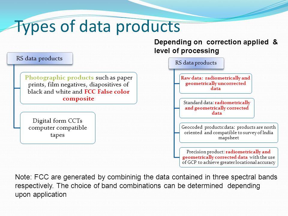 Raw data: radiometrically and geometrically uncorrected data