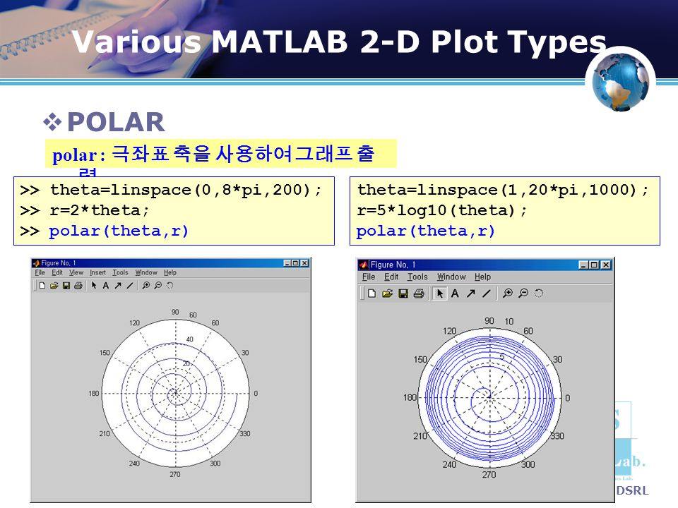 Various MATLAB 2-D Plot Types