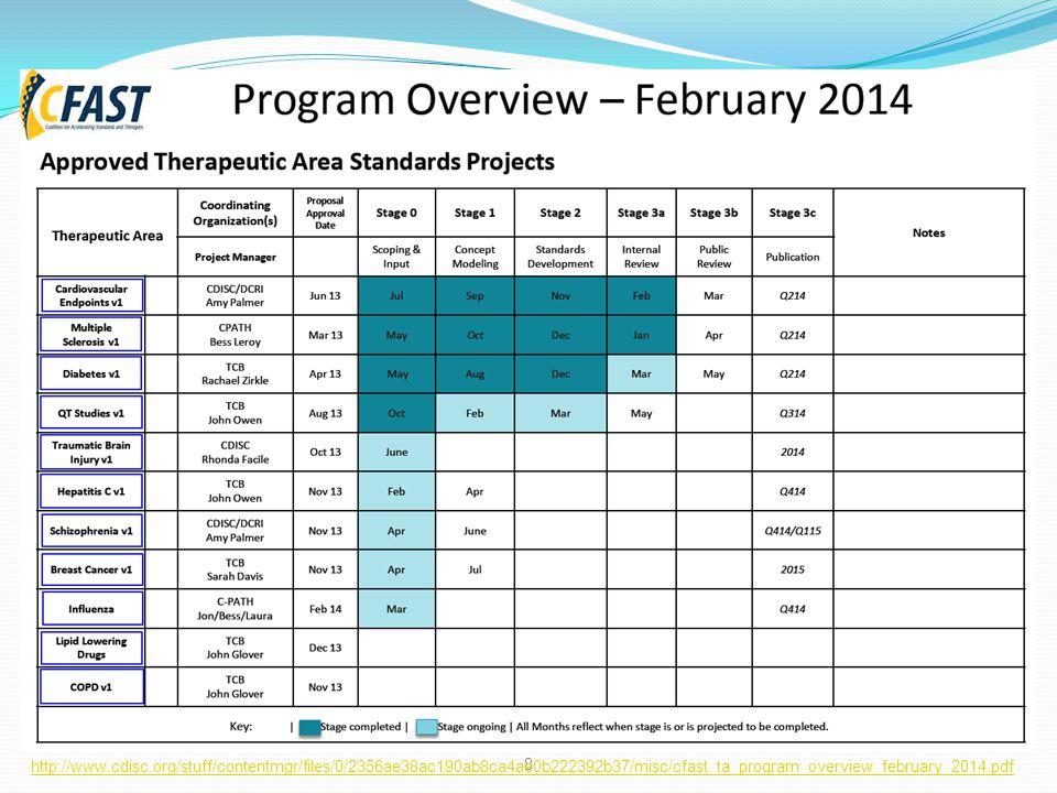 http://www.cdisc.org/stuff/contentmgr/files/0/2356ae38ac190ab8ca4ae0b222392b37/misc/cfast_ta_program_overview_february_2014.pdf