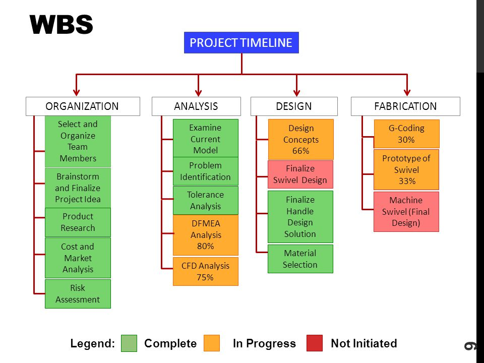 WBS PROJECT TIMELINE DESIGN ORGANIZATION ANALYSIS FABRICATION